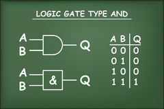 Logic gate type AND on green chalkboard Stock Photos