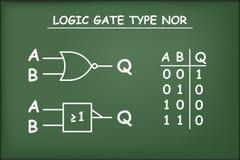 Logic gate type NOR on green chalkboard Stock Photos