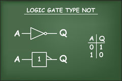 Logic gate type NOT on green chalkboard.  Stock Images