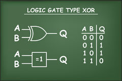 Logic gate type XOR on green chalkboar. D Royalty Free Stock Photo