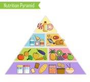 Lokalisiertes infographic Diagramm einer gesunden Pyramide der ausgewogenen Ernährung Stockbild