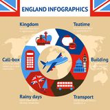 London England infographics Royalty Free Stock Photography