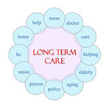 Long Term Care Circular Word Concept Stock Image