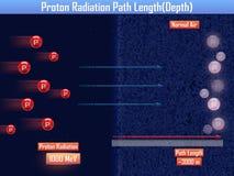 Longitud de trayectoria de la radiación de Proton y x28; 3d illustration& x29; Fotos de archivo