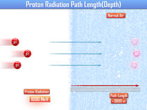 Longitud de trayectoria de la radiación de Proton y x28; 3d illustration& x29; Foto de archivo libre de regalías