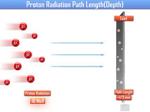 Longitud de trayectoria de la radiación de Proton y x28; 3d illustration& x29; Foto de archivo