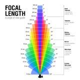 Longitud focal y ángulo de la guía de la visión stock de ilustración