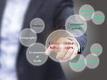 Los elementos de las ventajas competitivas en la pantalla virtual, presente Fotografía de archivo