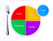 Los grupos de alimentos ilustración del vector