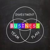 Los requisitos del negocio son planes de inversiones y Fotografía de archivo