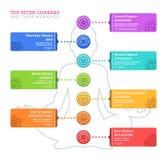 Los siete Chakras y sus significados imagen de archivo