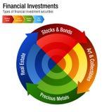 Los tipos de las inversiones financieras almacenan la carta de Real Estate del metal de los enlaces ilustración del vector