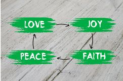 Love, joy, peace, faith plan Stock Images