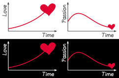 Love and Passion Graph Royalty Free Stock Image