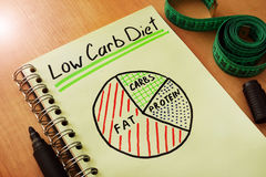 Low carb diet. Notepad with handwriting title low carb diet royalty free stock photography