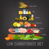 Low-Carbohydrate Diet. Low carbohydrate diet poster. Colourful vector illustration isolated on a dark grey background. Healthy eating concept royalty free illustration