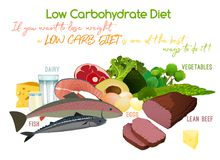 Low-Carbohydrate Diet. Low carbohydrate diet poster. Colourful vector illustration isolated on a white background. Healthy eating concept stock illustration