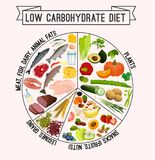 Low carbohydrate diet poster. Colourful vector illustration isolated on a light beige background. Healthy eating concept royalty free illustration