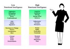 Low and high Emotional Intelligence royalty free stock photos