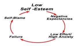 Free Low Self -Esteem Stock Photos - 110937693