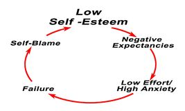 Low Self -Esteem. Closed loop of Low Self -Esteem royalty free illustration