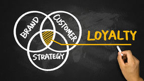 Loyalty concept hand drawing on blackboard Royalty Free Stock Images