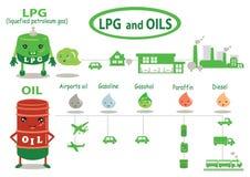 LPG och oi royaltyfri illustrationer