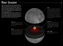 Lua, estrutura interna Fotos de Stock Royalty Free