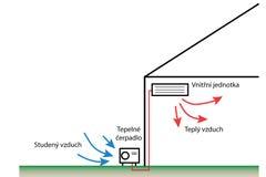 Luft-luft typ för Heatpump Arkivbild
