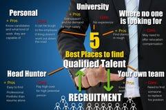5 lugares a encontrar qualificaram o talento para o conceito do recrutamento Foto de Stock Royalty Free