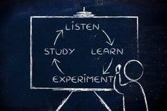 Luister, leer, experiment, studie: leraar met bord stock fotografie