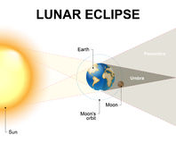 Lunar eclipse. When Earth passes directly between the sun and the moon. During a , can see Earth's shadow on the moon. When Earth completely blocks the vector illustration