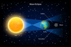 Lunar eclipse vector realistic illustration. Lunar eclipse vector infographic. The sun, earth and full moon are aligned exactly with the earth in the middle royalty free illustration