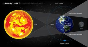 Lunar Eclipses Sun Earth and Moon Stock Photos