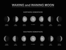 Lunar Phase Northern Southern Hemisphere Comparison Stock Photo
