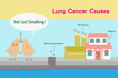 Lung cancer causes. Cute cartoon lungs feel bad with cancer causes Royalty Free Stock Photography