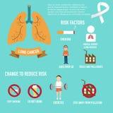 Lungcancerrisker och ändring som förminskar infographicsillustrationen Arkivbilder