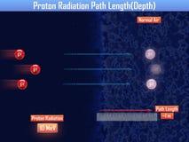 Lunghezza del percorso di radiazione di Proton & x28; 3d illustration& x29; Fotografia Stock Libera da Diritti