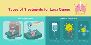 Lungs cancer concept. Types of treatments for lung cancer with health concept Stock Photos