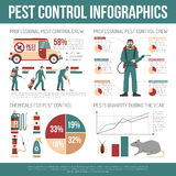 Lutte contre les parasites Infographics illustration libre de droits