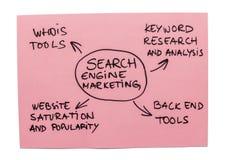 Márketing del Search Engine Imágenes de archivo libres de regalías