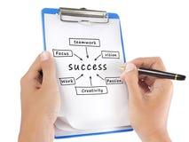 A mão da carta de fluxo do sucesso escreve na prancheta imagens de stock