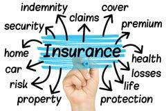 Mão que destaca etiquetas do seguro Imagens de Stock