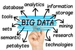 A mão que destaca palavras de dados grandes etiqueta a nuvem no whiteboard de vidro claro Fotografia de Stock