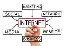 Handzeichnungs-Internet Flussdiagramm Stockfoto