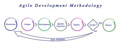 Méthodologie agile de développement Photos stock