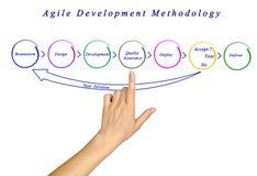 Méthodologie agile de développement Photographie stock libre de droits