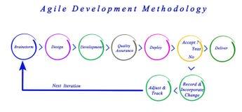 Méthodologie agile de développement Image libre de droits