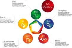 método 5S ilustração stock