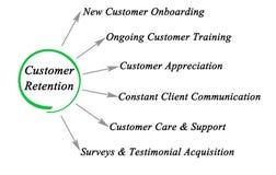 Métodos da retenção do cliente ilustração royalty free